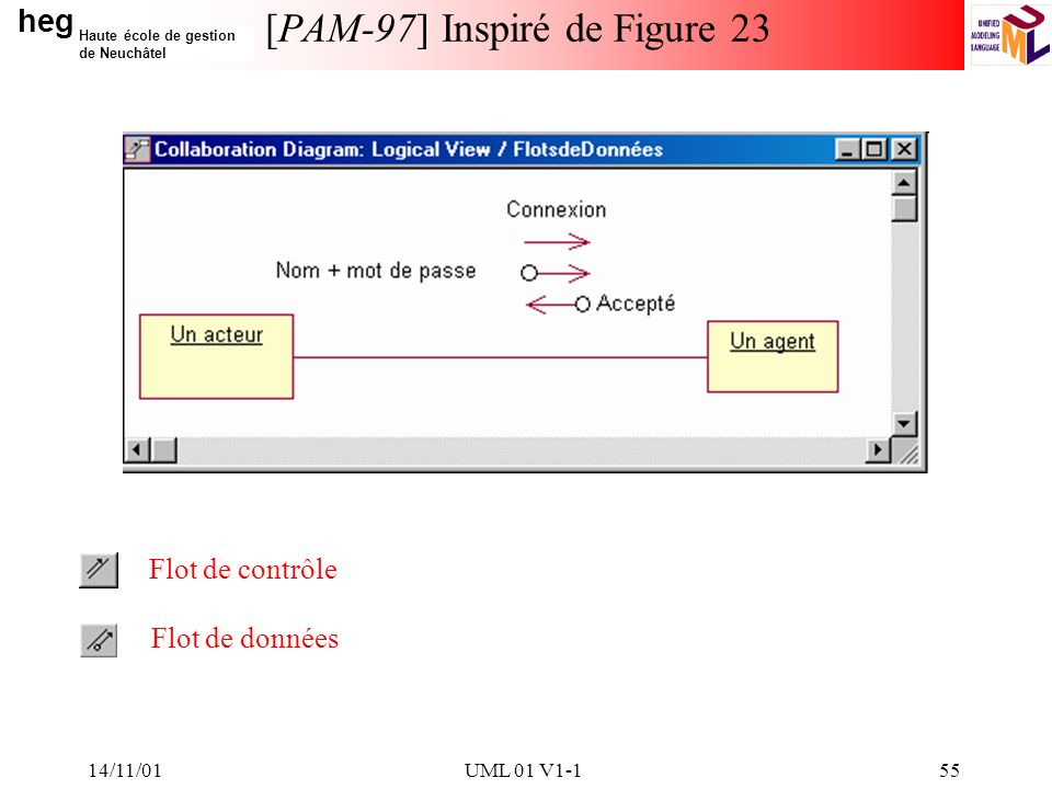 [PAM-97] Inspiré de Figure 23